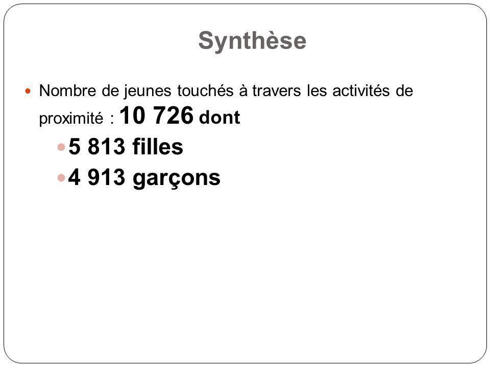 Synthèse Nombre de jeunes touchés à travers les activités de proximité : 10 726 dont 5 813 filles 4 913 garçons