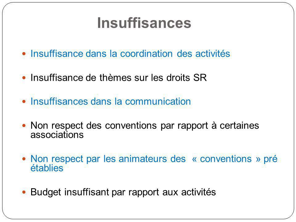 Insuffisances Insuffisance dans la coordination des activités Insuffisance de thèmes sur les droits SR Insuffisances dans la communication Non respect