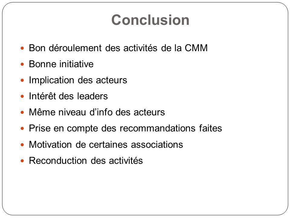 Conclusion Bon déroulement des activités de la CMM Bonne initiative Implication des acteurs Intérêt des leaders Même niveau dinfo des acteurs Prise en