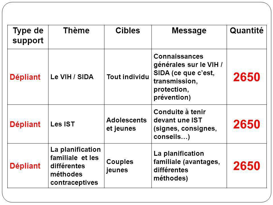 Type de support ThèmeCiblesMessageQuantité Dépliant Le VIH / SIDATout individu Connaissances générales sur le VIH / SIDA (ce que cest, transmission, p