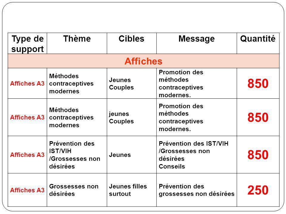 Type de support ThèmeCiblesMessageQuantité Affiches Affiches A3 Méthodes contraceptives modernes Jeunes Couples Promotion des méthodes contraceptives