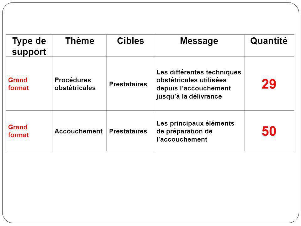 Type de support ThèmeCiblesMessageQuantité Grand format Procédures obstétricales Prestataires Les différentes techniques obstétricales utilisées depui