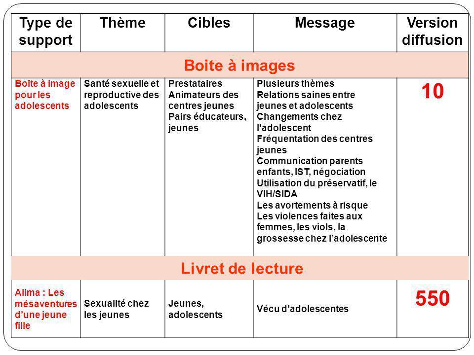 Type de support ThèmeCiblesMessageVersion diffusion Boite à images Boîte à image pour les adolescents Santé sexuelle et reproductive des adolescents P