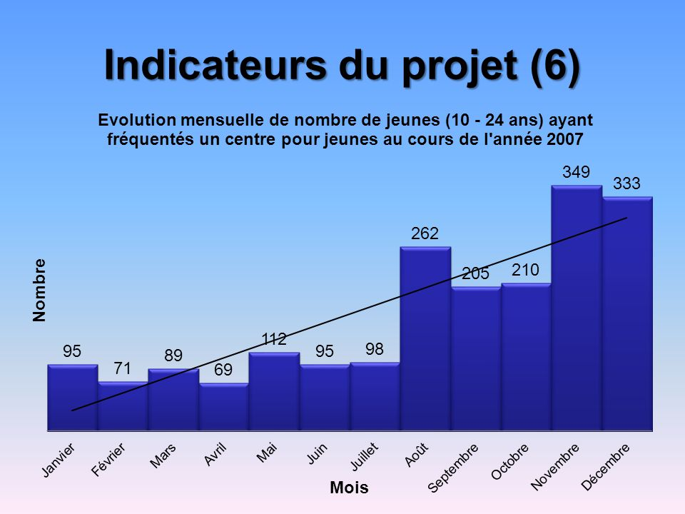 Indicateurs du projet (6)