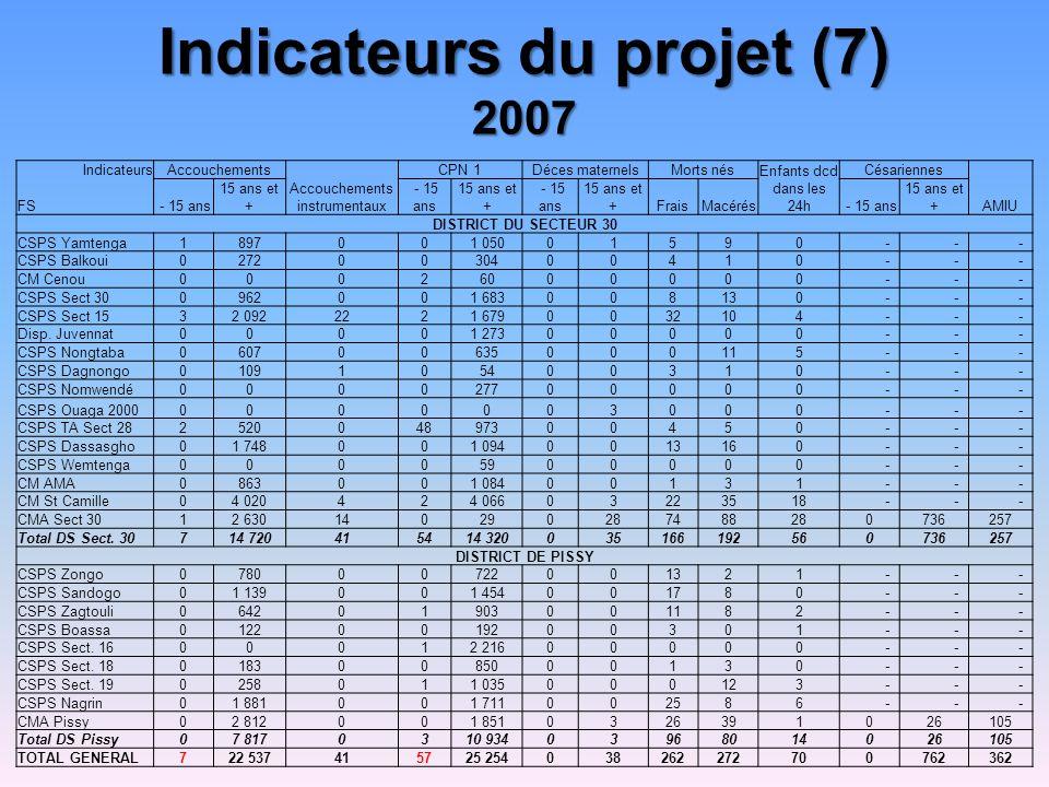 Indicateurs du projet (7) 2007 IndicateursAccouchements Accouchements instrumentaux CPN 1Déces maternelsMorts nés Enfants dcd dans les 24h Césariennes AMIU FS - 15 ans 15 ans et + - 15 ans 15 ans et + - 15 ans 15 ans et +FraisMacérés - 15 ans 15 ans et + DISTRICT DU SECTEUR 30 CSPS Yamtenga1897001 05001590 - - - CSPS Balkoui02720030400410 - - - CM Cenou00026000000 - - - CSPS Sect 300962001 683008130 - - - CSPS Sect 1532 0922221 6790032104 - - - Disp.