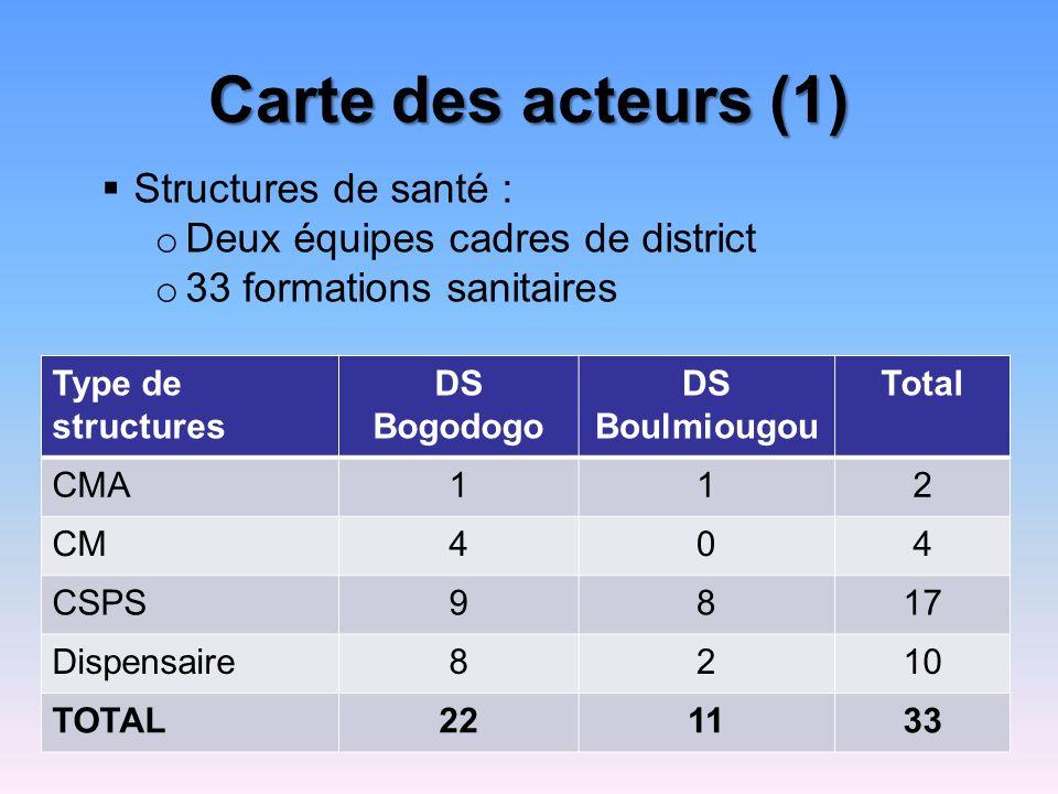 Carte des acteurs (1) Type de structures DS Bogodogo DS Boulmiougou Total CMA112 CM404 CSPS9817 Dispensaire8210 TOTAL221133 Structures de santé : o Deux équipes cadres de district o 33 formations sanitaires