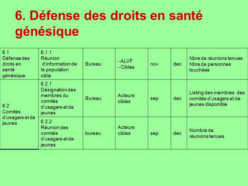 6. Défense des droits en santé génésique 6.1 Défense des droits en santé génésique 6.1.1 Réunion dinformation de la population cible Bureau - ALVF - C