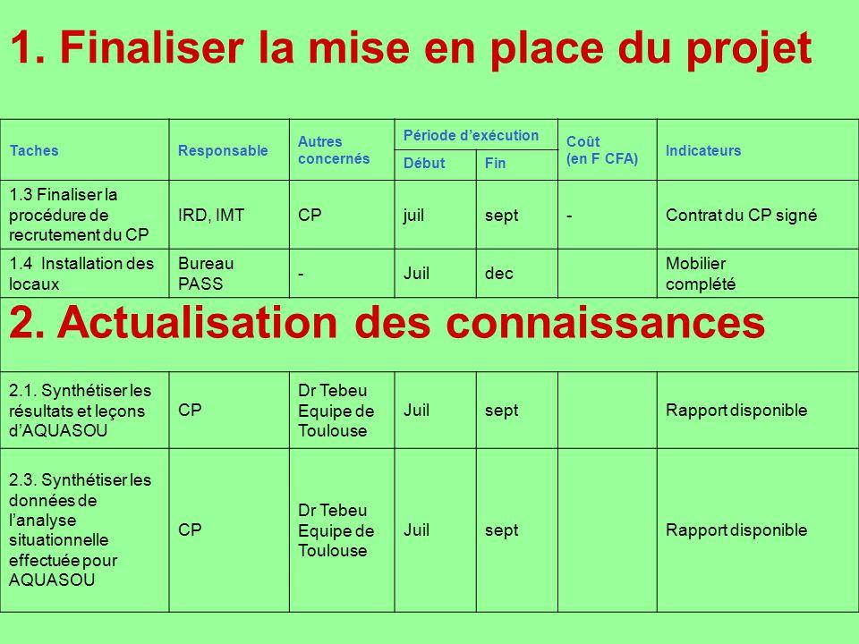 1. Finaliser la mise en place du projet TachesResponsable Autres concernés Période dexécution Coût (en F CFA) Indicateurs DébutFin 1.3 Finaliser la pr