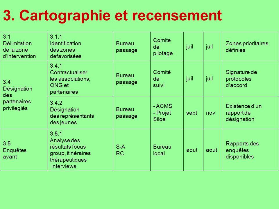 3. Cartographie et recensement 3.1 Délimitation de la zone dintervention 3.1.1 Identification des zones défavorisées Bureau passage Comite de pilotage