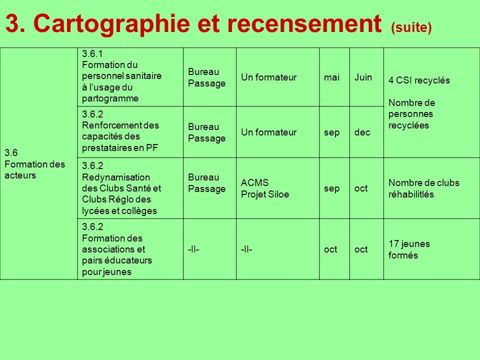 3. Cartographie et recensement (suite) 3.6 Formation des acteurs 3.6.1 Formation du personnel sanitaire à lusage du partogramme Bureau Passage Un form