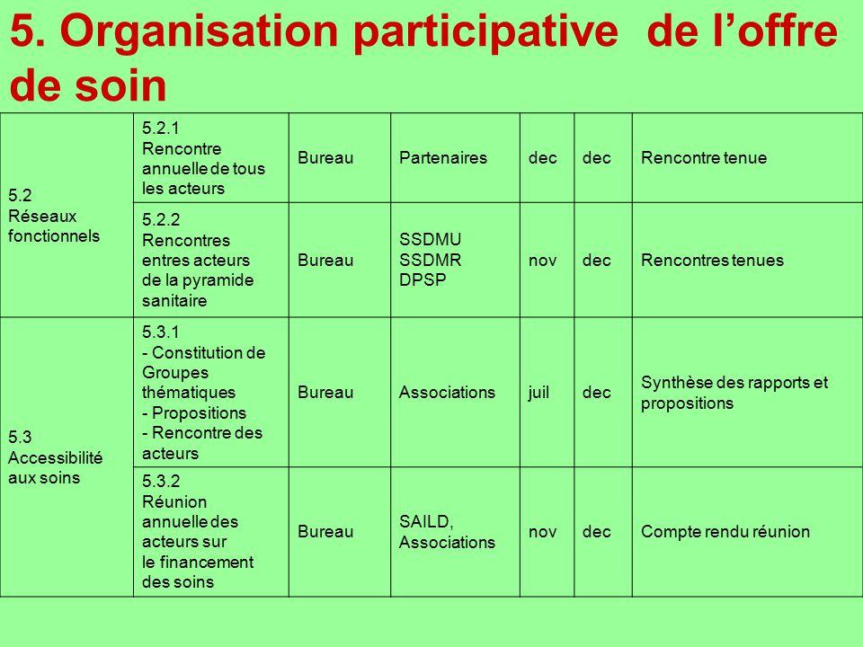 5. Organisation participative de loffre de soin 5.2 Réseaux fonctionnels 5.2.1 Rencontre annuelle de tous les acteurs BureauPartenairesdec Rencontre t