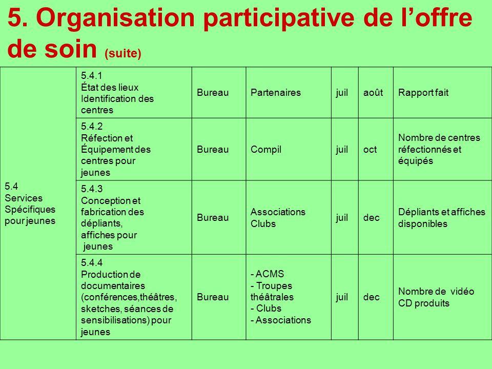 5. Organisation participative de loffre de soin (suite) 5.4 Services Spécifiques pour jeunes 5.4.1 État des lieux Identification des centres BureauPar
