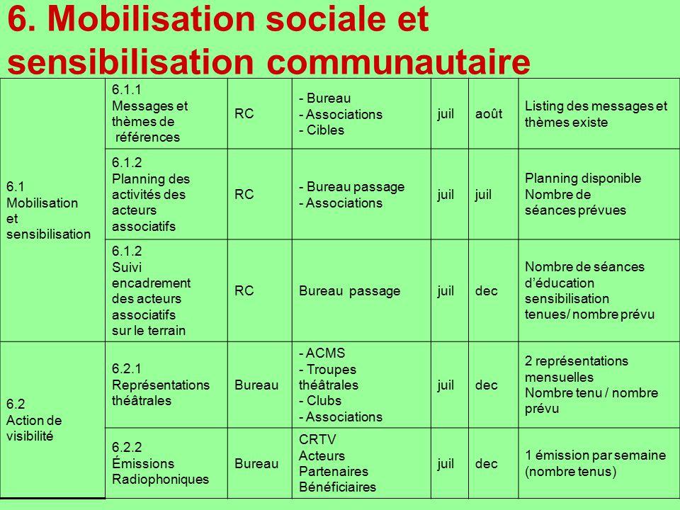 6. Mobilisation sociale et sensibilisation communautaire 6.1 Mobilisation et sensibilisation 6.1.1 Messages et thèmes de références RC - Bureau - Asso