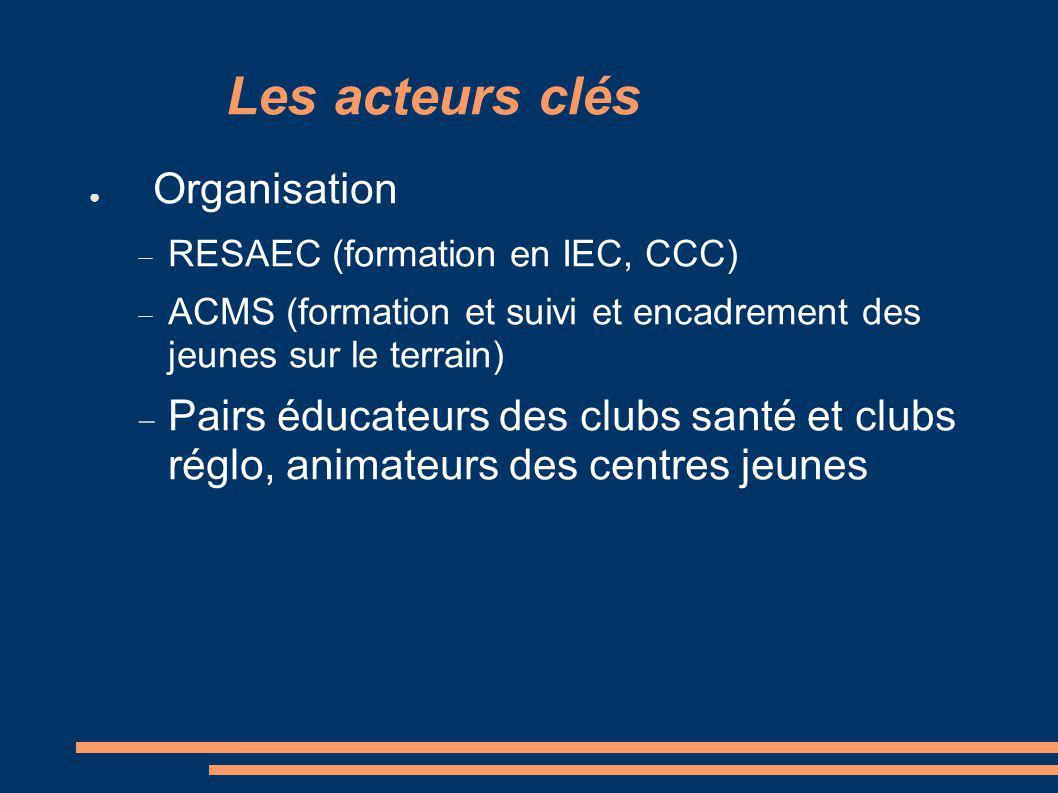 Les acteurs clés Organisation RESAEC (formation en IEC, CCC) ACMS (formation et suivi et encadrement des jeunes sur le terrain) Pairs éducateurs des clubs santé et clubs réglo, animateurs des centres jeunes