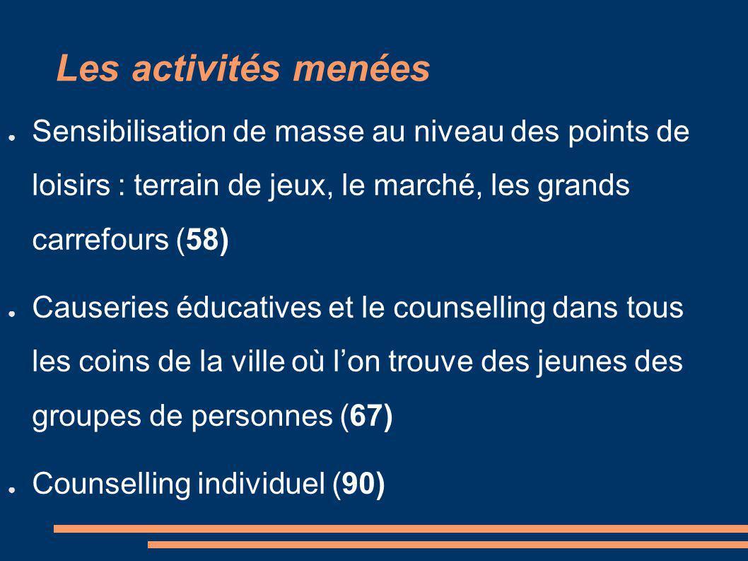 Les activités menées Sensibilisation de masse au niveau des points de loisirs : terrain de jeux, le marché, les grands carrefours (58) Causeries éducatives et le counselling dans tous les coins de la ville où lon trouve des jeunes des groupes de personnes (67) Counselling individuel (90)
