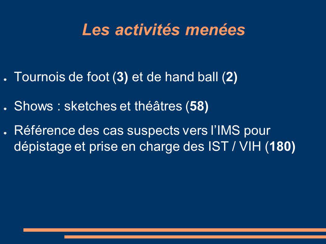Les activités menées Tournois de foot (3) et de hand ball (2) Shows : sketches et théâtres (58) Référence des cas suspects vers lIMS pour dépistage et prise en charge des IST / VIH (180)