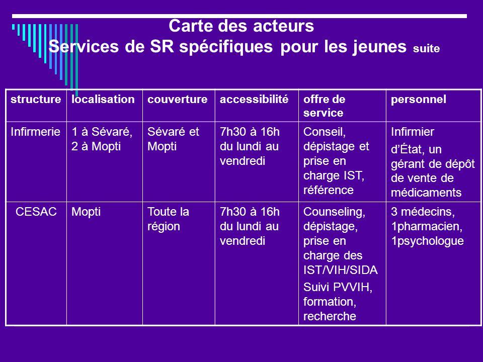 Carte des acteurs Services de SR spécifiques pour les jeunes suite structurelocalisationcouvertureaccessibilitéoffre de service personnel Infirmerie1 à Sévaré, 2 à Mopti Sévaré et Mopti 7h30 à 16h du lundi au vendredi Conseil, dépistage et prise en charge IST, référence Infirmier dÉtat, un gérant de dépôt de vente de médicaments CESACMoptiToute la région 7h30 à 16h du lundi au vendredi Counseling, dépistage, prise en charge des IST/VIH/SIDA Suivi PVVIH, formation, recherche 3 médecins, 1pharmacien, 1psychologue
