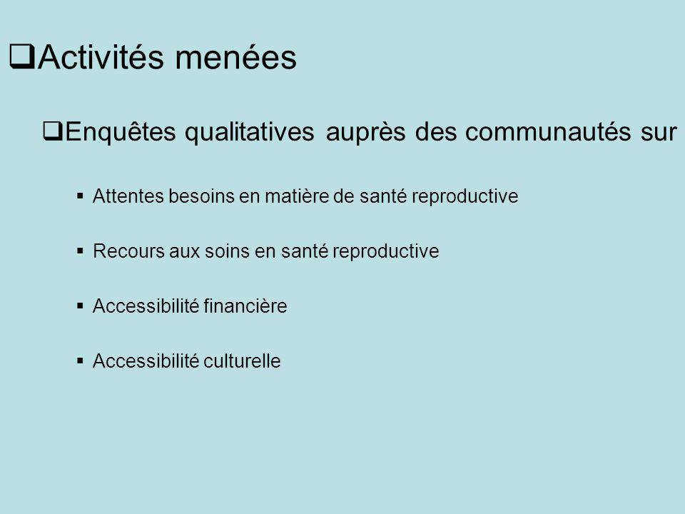 Activités menées Enquêtes qualitatives auprès des communautés sur Attentes besoins en matière de santé reproductive Recours aux soins en santé reproductive Accessibilité financière Accessibilité culturelle