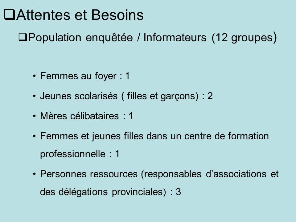 Attentes et Besoins Population enquêtée / Informateurs (12 groupes ) Femmes au foyer : 1 Jeunes scolarisés ( filles et garçons) : 2 Mères célibataires