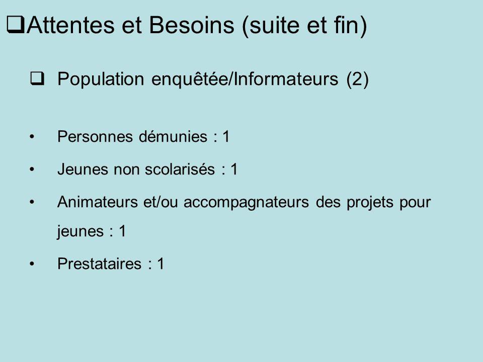 Attentes et Besoins (suite et fin) Population enquêtée/Informateurs (2) Personnes démunies : 1 Jeunes non scolarisés : 1 Animateurs et/ou accompagnate