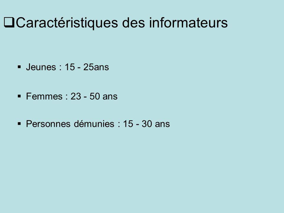 Caractéristiques des informateurs Jeunes : 15 - 25ans Femmes : 23 - 50 ans Personnes démunies : 15 - 30 ans