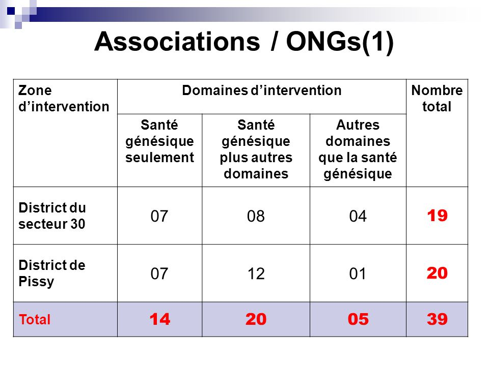 Associations / ONGs(1) Zone dintervention Domaines dinterventionNombre total Santé génésique seulement Santé génésique plus autres domaines Autres domaines que la santé génésique District du secteur 30 070804 19 District de Pissy 071201 20 Total 14200539