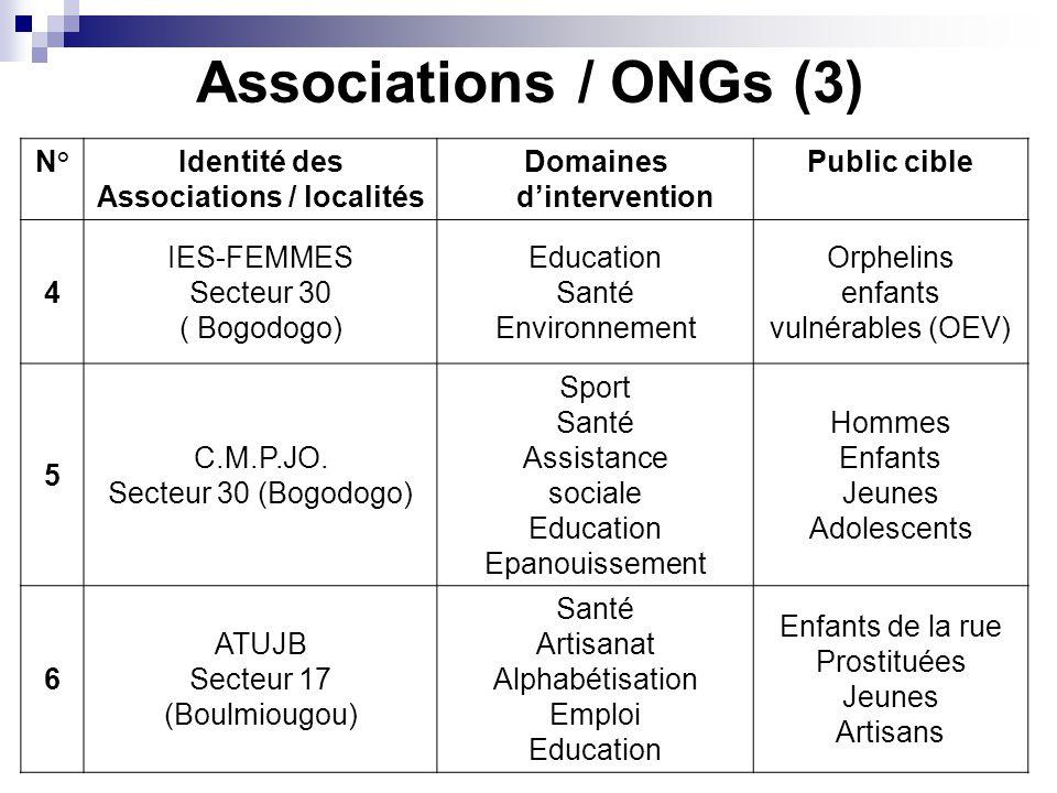 Associations / ONGs (3) N°Identité des Associations / localités Domaines dintervention Public cible 4 IES-FEMMES Secteur 30 ( Bogodogo) Education Santé Environnement Orphelins enfants vulnérables (OEV) 5 C.M.P.JO.