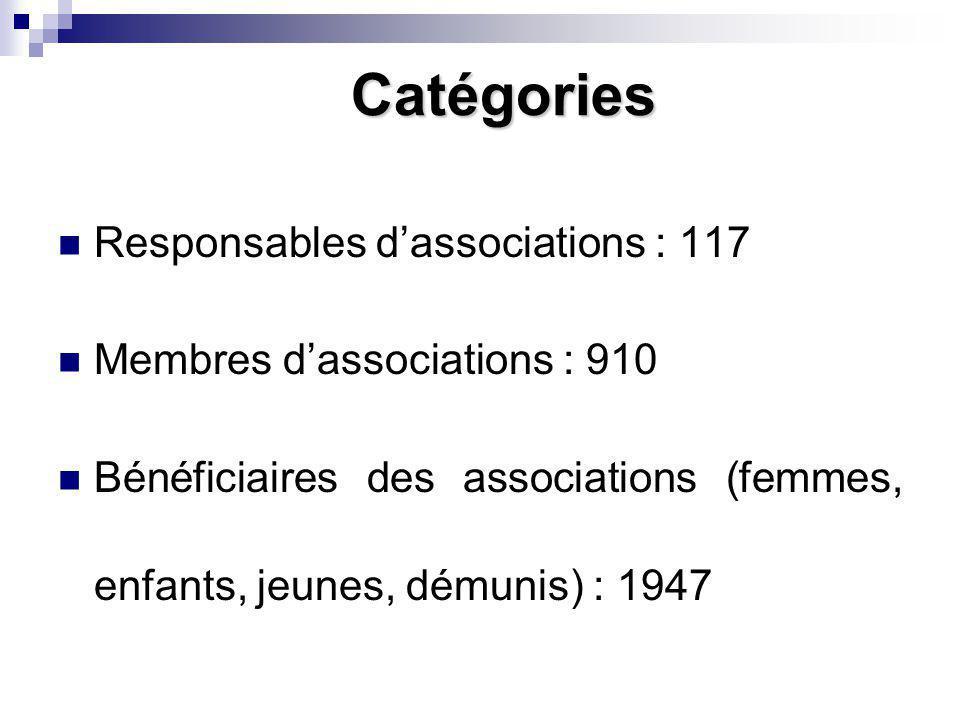 Catégories Responsables dassociations : 117 Membres dassociations : 910 Bénéficiaires des associations (femmes, enfants, jeunes, démunis) : 1947