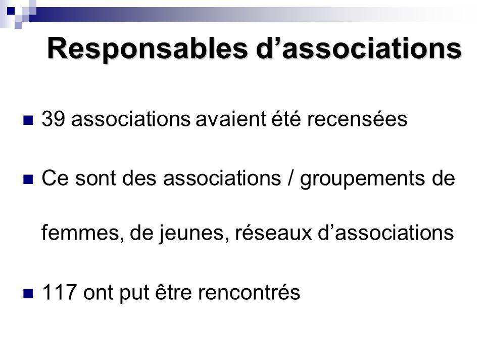 Responsables dassociations 39 associations avaient été recensées Ce sont des associations / groupements de femmes, de jeunes, réseaux dassociations 117 ont put être rencontrés