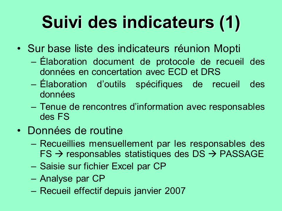 Suivi des indicateurs (1) Sur base liste des indicateurs réunion Mopti –Élaboration document de protocole de recueil des données en concertation avec