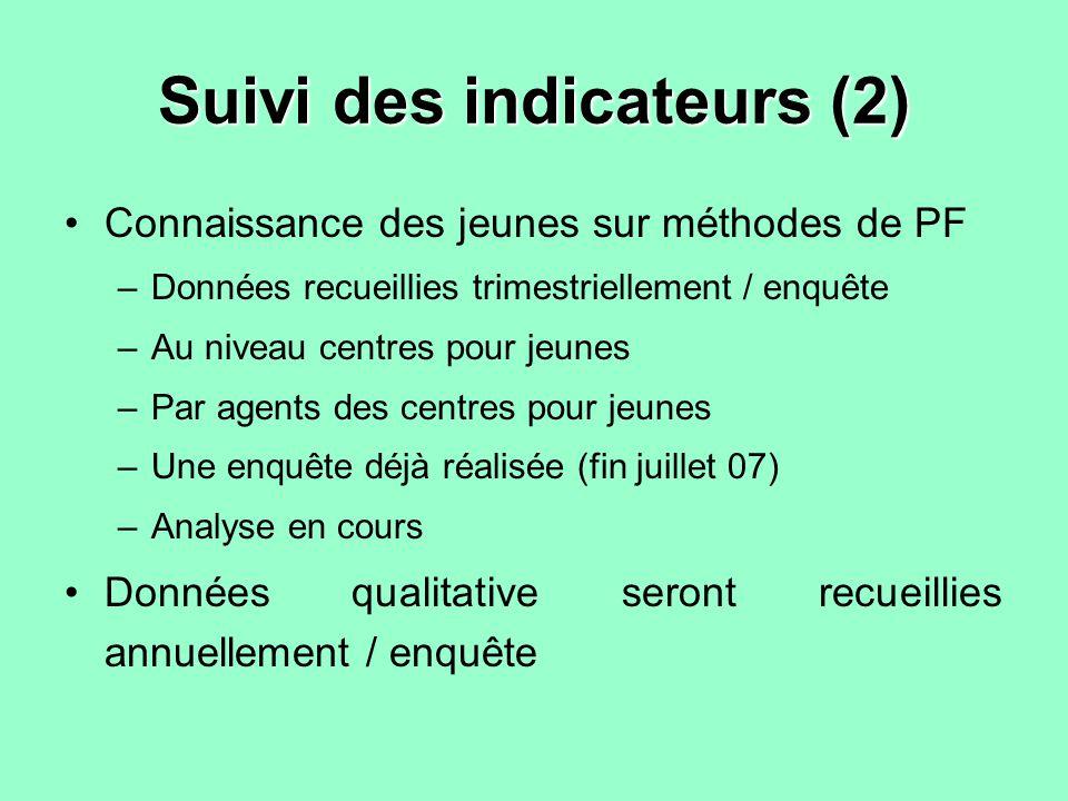 Suivi des indicateurs (2) Connaissance des jeunes sur méthodes de PF –Données recueillies trimestriellement / enquête –Au niveau centres pour jeunes –