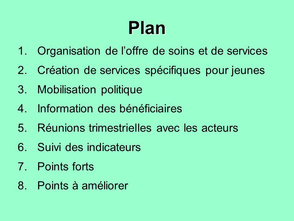 Plan 1.Organisation de loffre de soins et de services 2.Création de services spécifiques pour jeunes 3.Mobilisation politique 4.Information des bénéficiaires 5.Réunions trimestrielles avec les acteurs 6.Suivi des indicateurs 7.Points forts 8.Points à améliorer