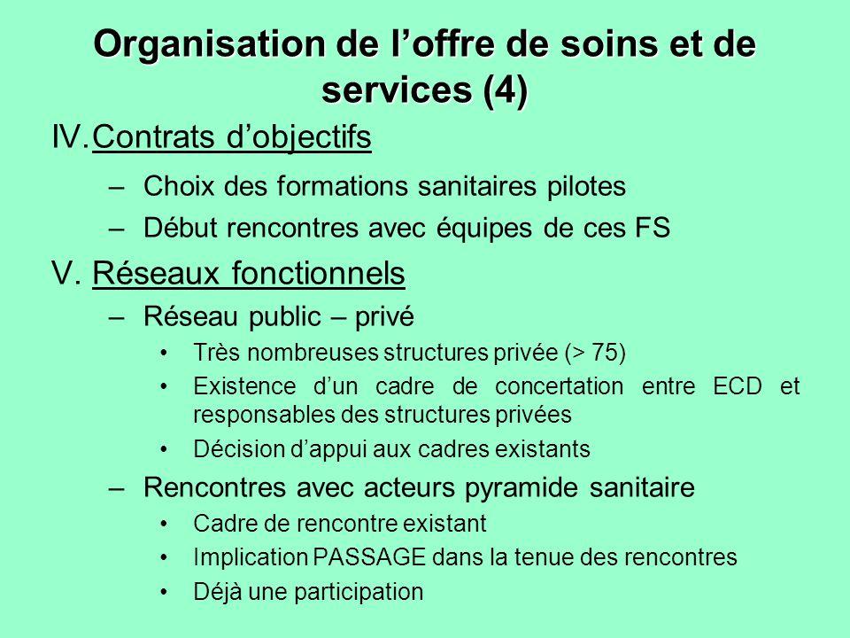 Organisation de loffre de soins et de services (4) IV.Contrats dobjectifs –Choix des formations sanitaires pilotes –Début rencontres avec équipes de c