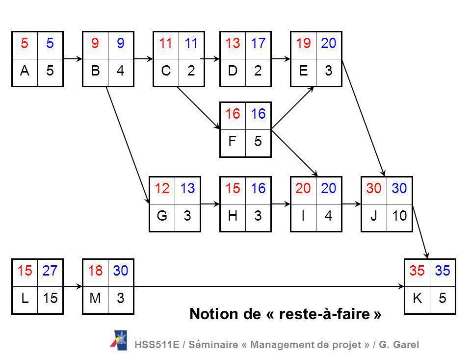 Le piège de loutil (1/4) Un exemple de planification de type « Gantt » TO T1T2 T3 T4 Temps Tâches Tâches HSS511E / Séminaire « Management de projet »