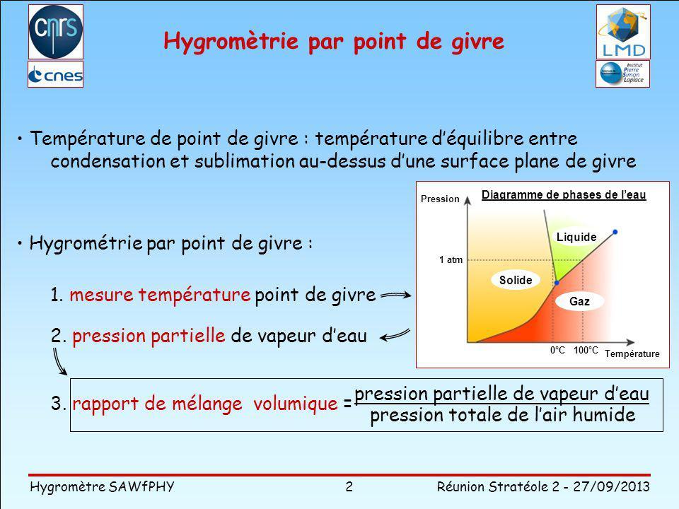 Hygromètre SAWfPHY Réunion Stratéole 2 - 27/09/2013 Hygromètrie par point de givre pression partielle de vapeur deau pression totale de lair humide Température de point de givre : température déquilibre entre condensation et sublimation au-dessus dune surface plane de givre Hygrométrie par point de givre : 1.