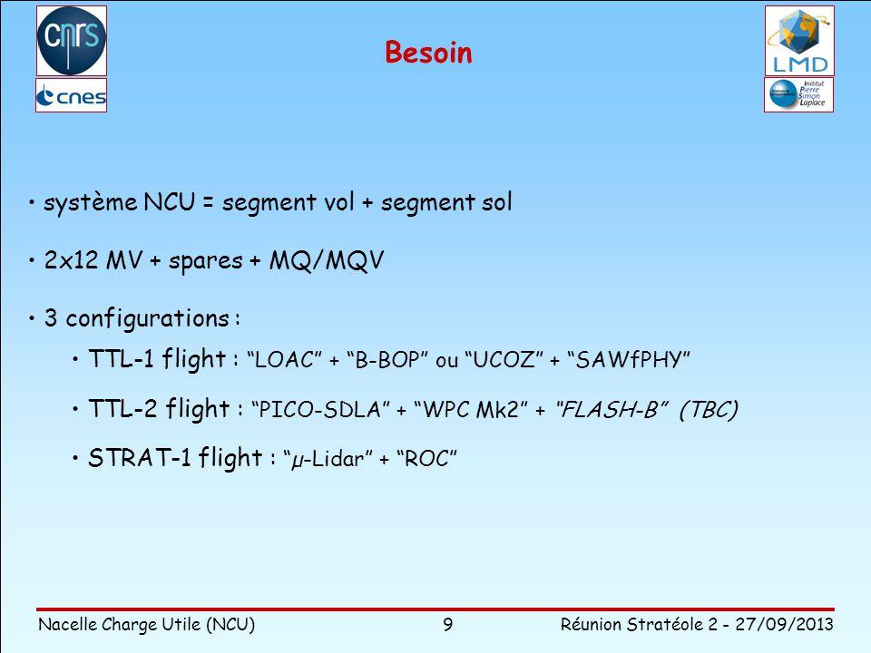 Nacelle Charge Utile (NCU)Réunion Stratéole 2 - 27/09/2013 9 Besoin système NCU = segment vol + segment sol 2x12 MV + spares + MQ/MQV 3 configurations