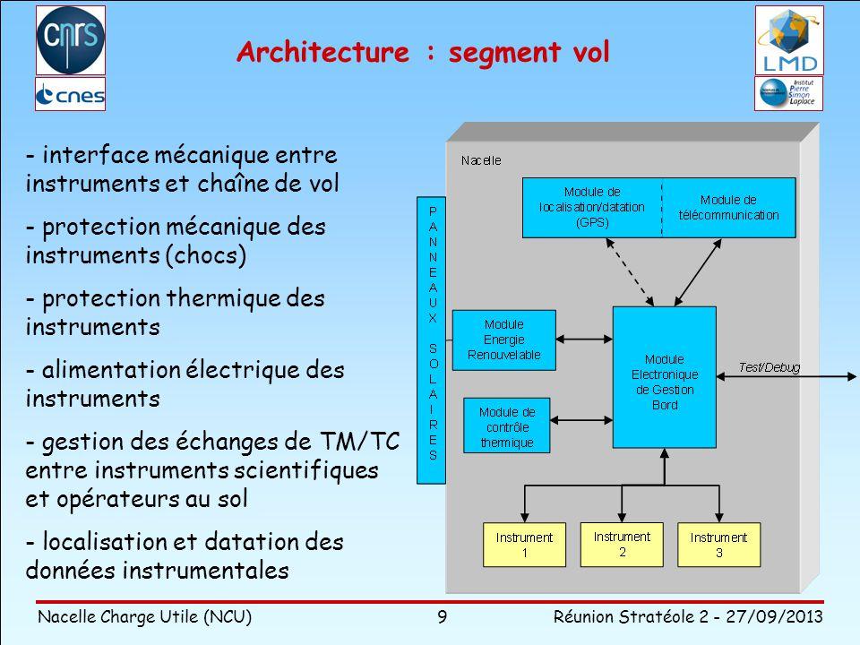 Nacelle Charge Utile (NCU)Réunion Stratéole 2 - 27/09/2013 9 Architecture : segment vol - interface mécanique entre instruments et chaîne de vol - pro