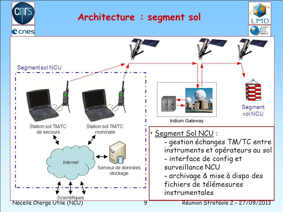 Nacelle Charge Utile (NCU)Réunion Stratéole 2 - 27/09/2013 9 Architecture : segment sol Segment vol NCU Scientifiques Station sol TM/TC nominale Stati