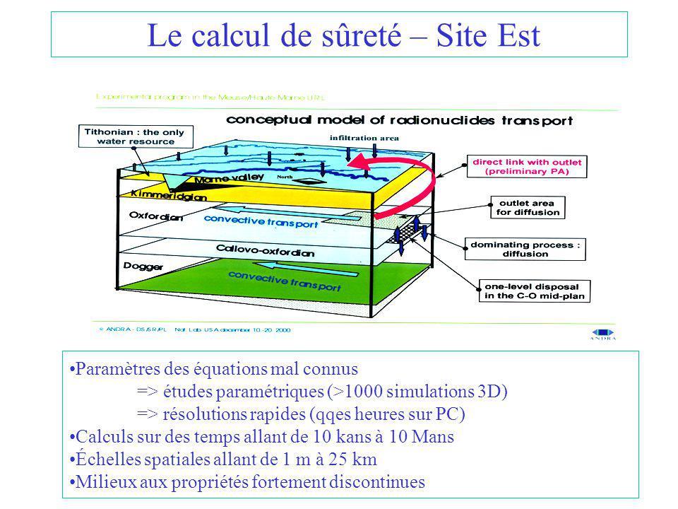 Le calcul de sûreté – Site Est Paramètres des équations mal connus => études paramétriques (>1000 simulations 3D) => résolutions rapides (qqes heures sur PC) Calculs sur des temps allant de 10 kans à 10 Mans Échelles spatiales allant de 1 m à 25 km Milieux aux propriétés fortement discontinues