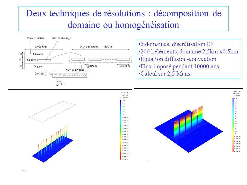 Deux techniques de résolutions : décomposition de domaine ou homogénéisation 6 domaines, discrétisation EF 200 kéléments, domaine 2,5km x0,5km Équation diffusion-convection Flux imposé pendant 10000 ans Calcul sur 2,5 Mans