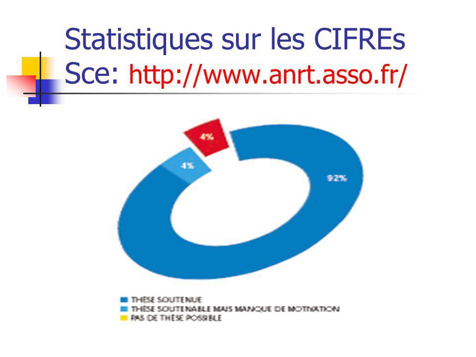 Statistiques sur les CIFREs Sce: http://www.anrt.asso.fr/