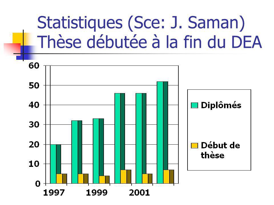 Statistiques (Sce: J. Saman) Thèse débutée à la fin du DEA