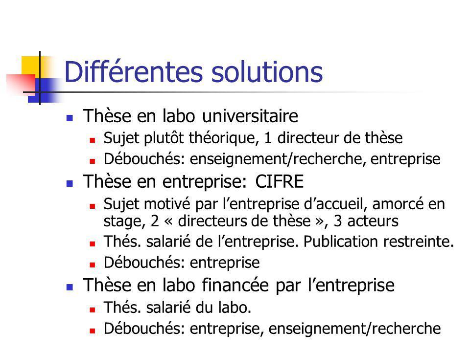 Différentes solutions Thèse en labo universitaire Sujet plutôt théorique, 1 directeur de thèse Débouchés: enseignement/recherche, entreprise Thèse en