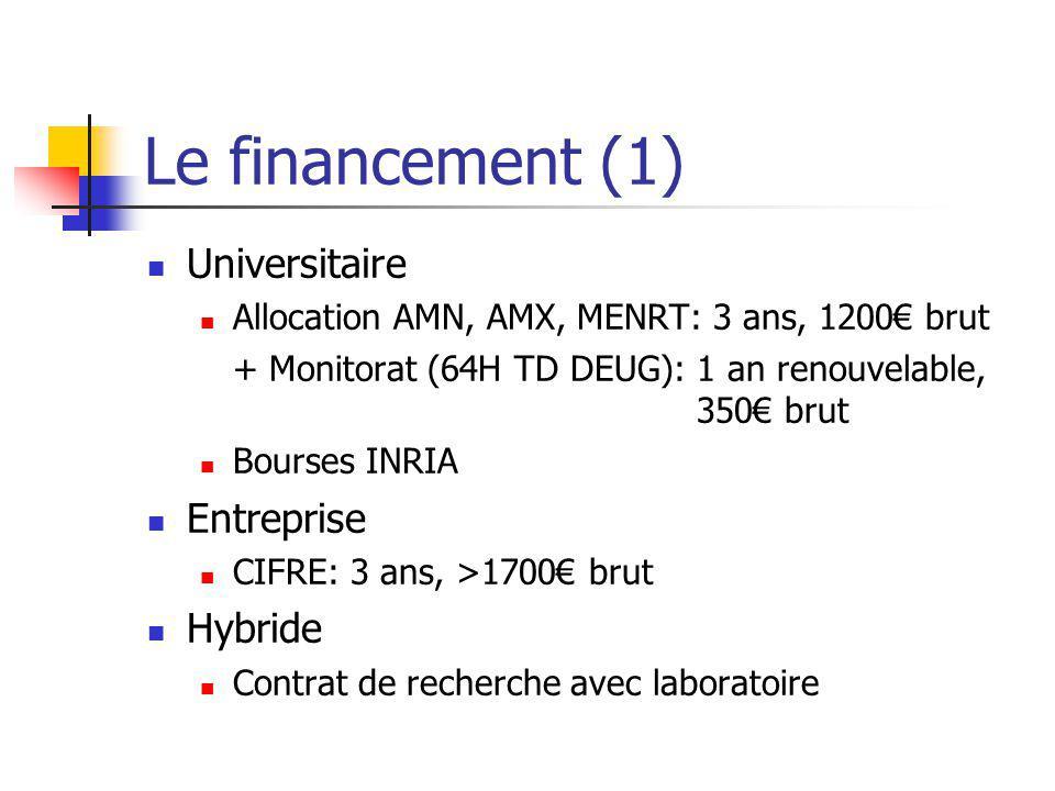 Le financement (1) Universitaire Allocation AMN, AMX, MENRT: 3 ans, 1200 brut + Monitorat (64H TD DEUG): 1 an renouvelable, 350 brut Bourses INRIA Entreprise CIFRE: 3 ans, >1700 brut Hybride Contrat de recherche avec laboratoire
