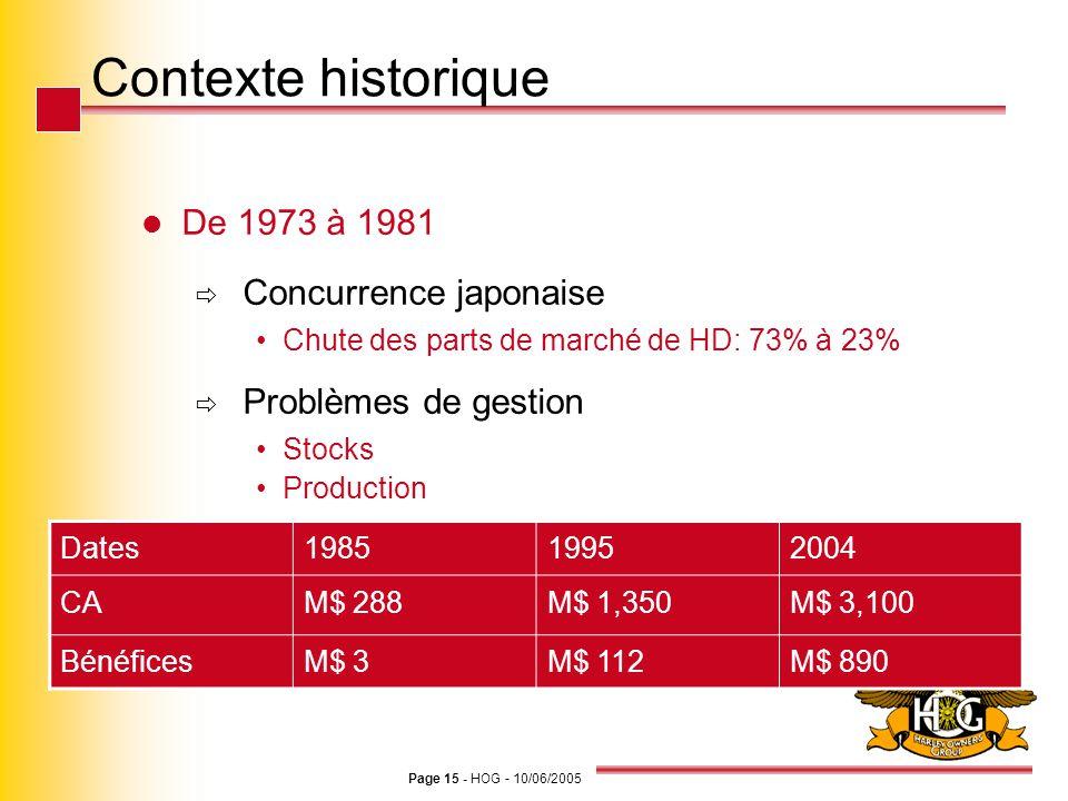 Page 15 - HOG - 10/06/2005 Contexte historique De 1973 à 1981 Concurrence japonaise Chute des parts de marché de HD: 73% à 23% Problèmes de gestion St