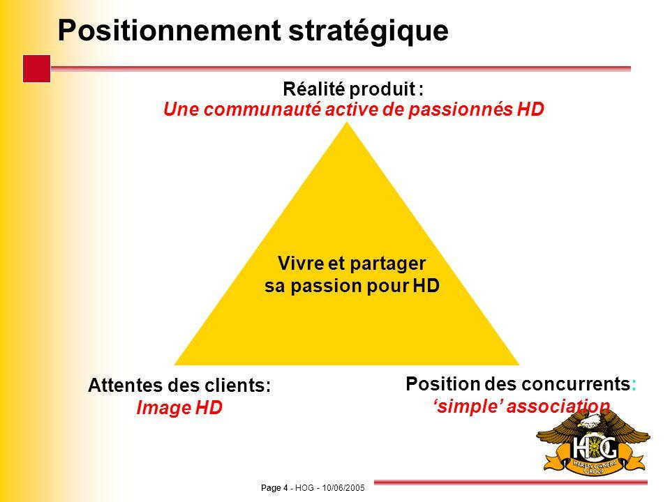 Page 4 - HOG - 10/06/2005 Positionnement stratégique Réalité produit : Une communauté active de passionnés HD Attentes des clients: Image HD Vivre et
