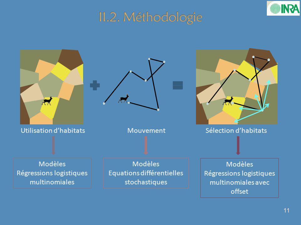Utilisation dhabitatsMouvementSélection dhabitats Modèles Régressions logistiques multinomiales Modèles Equations différentielles stochastiques Modèles Régressions logistiques multinomiales avec offset 11