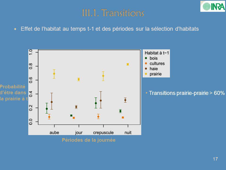 Effet de lhabitat au temps t-1 et des périodes sur la sélection dhabitats Transitions prairie-prairie > 60% 17 Probabilité dêtre dans la prairie à t Périodes de la journée