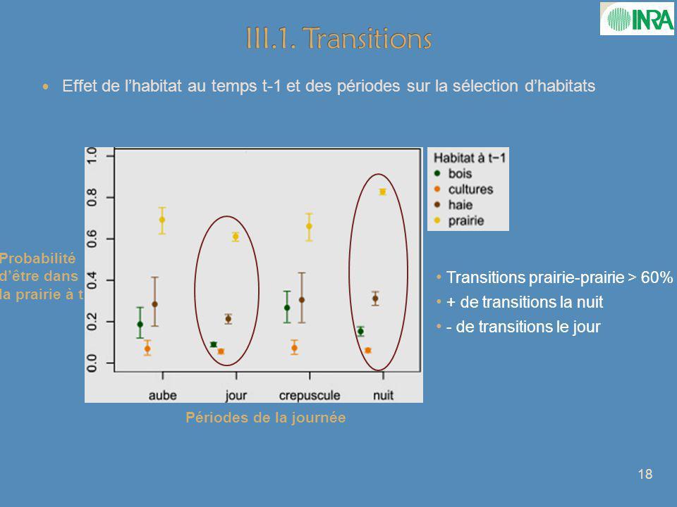 Effet de lhabitat au temps t-1 et des périodes sur la sélection dhabitats Transitions prairie-prairie > 60% + de transitions la nuit - de transitions le jour 18 Probabilité dêtre dans la prairie à t Périodes de la journée