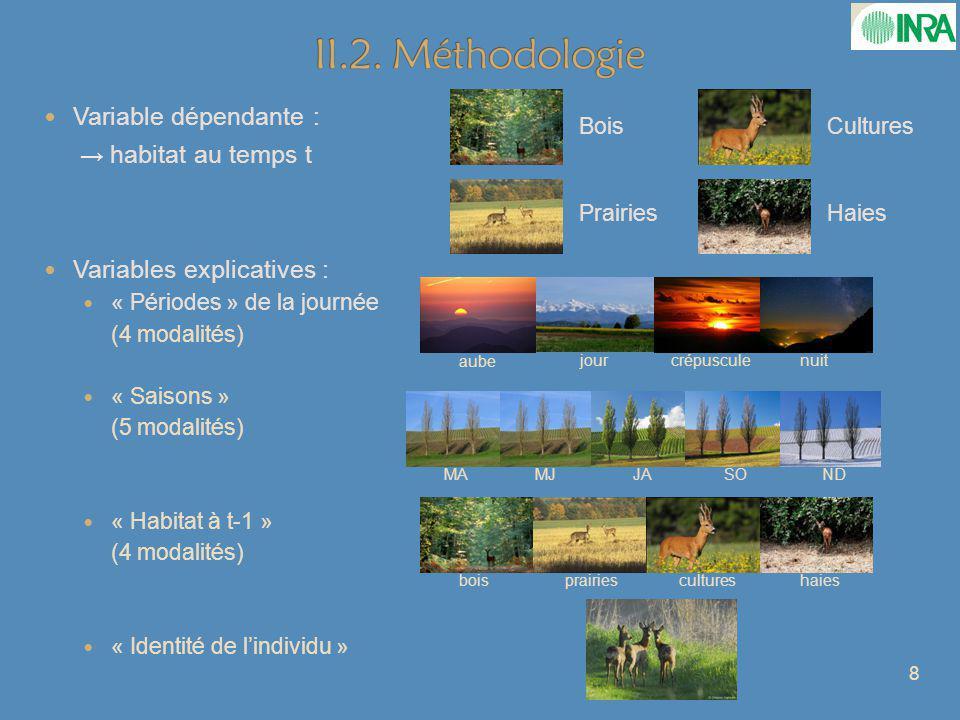 Variable dépendante : habitat au temps t Variables explicatives : « Périodes » de la journée (4 modalités) « Saisons » (5 modalités) « Habitat à t-1 » (4 modalités) « Identité de lindividu » aube jourcrépusculenuit MAMJJASOND boisprairiescultureshaies 8 Bois Prairies Cultures Haies